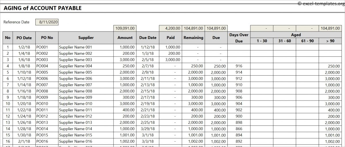 Aging of Account Payable Template