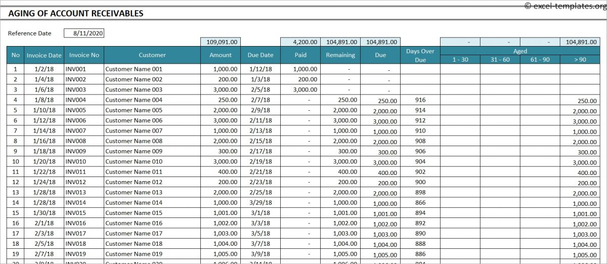 Aging of Account Receivable Template