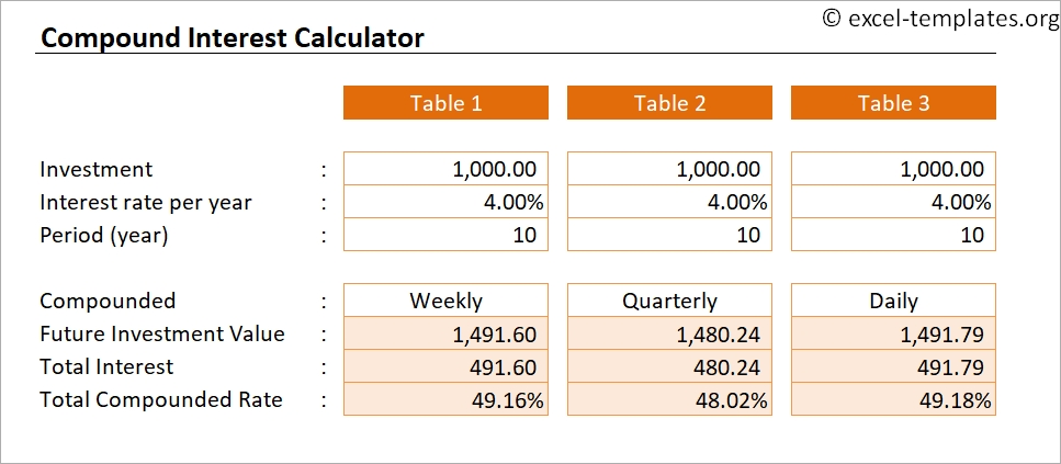 Compound Interest Calculator Template