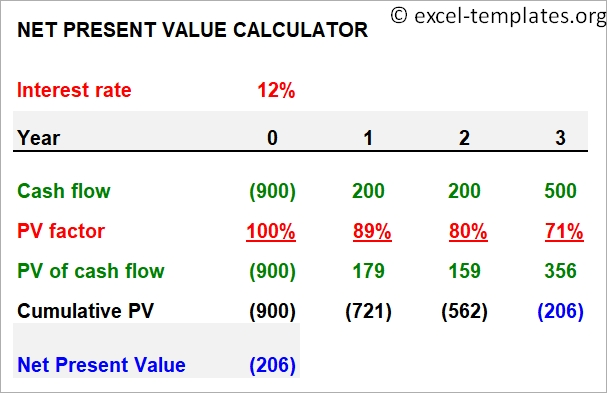 NPV Calculator Template